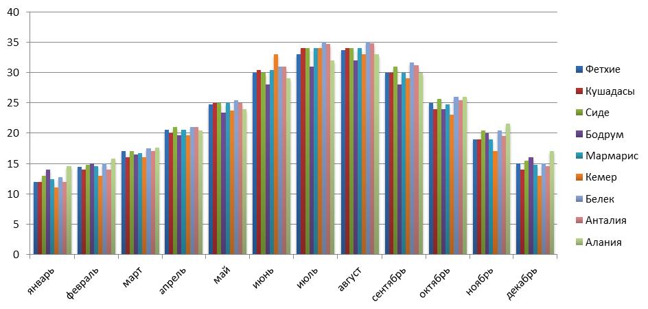 График изменения температуры воздуха по месяцам в наиболее популярных городах-курортах Турции (в оС):