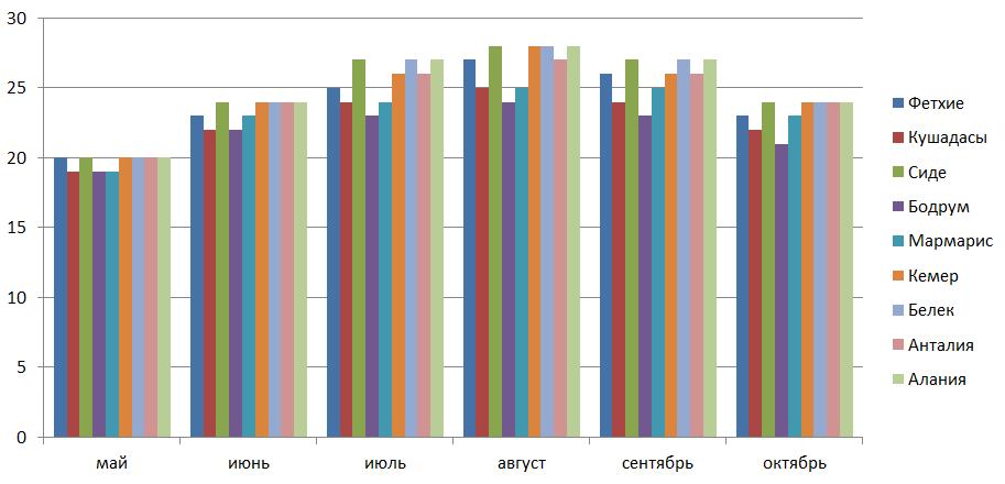 График изменения температуры воды в курортный сезон в наиболее популярных городах-курортах Турции (в оС)
