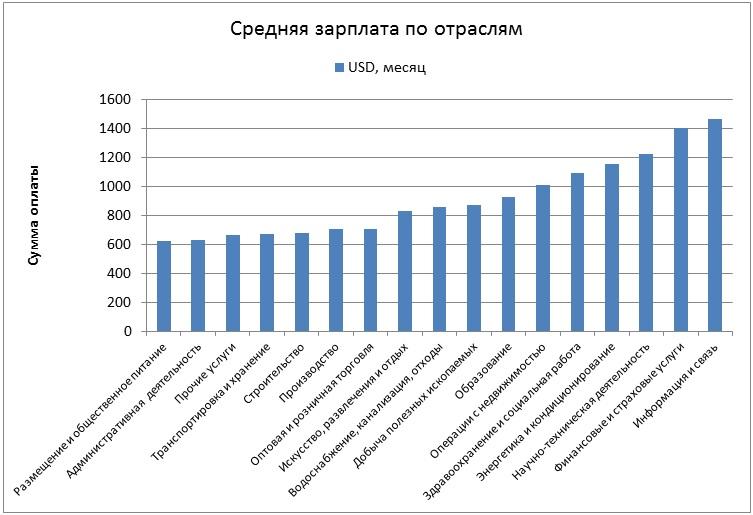 средняя зарплата по отраслям в Турции