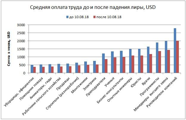 средняя зарплата до и после падения курса лиры