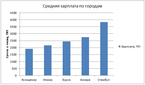 средняя зарплата по городам в ТУРЦИИ